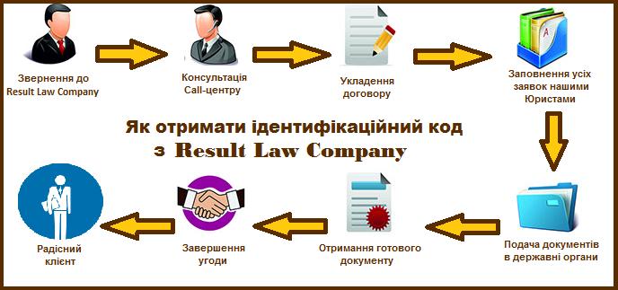 Як отримати ідентифікаційний код в Україні/Києві
