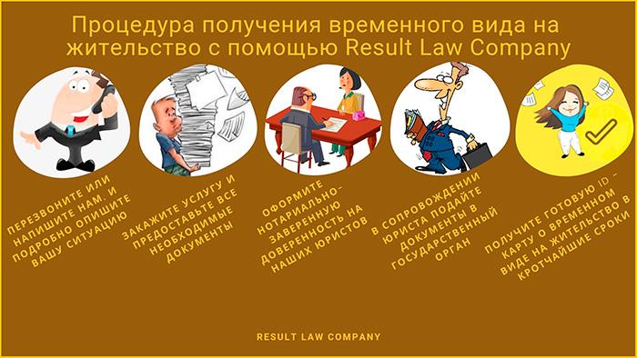 процедура получения временного вида на жительство в Украине с Результативной Юридической Компанией